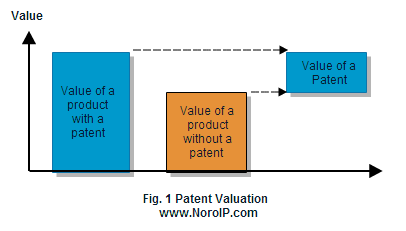 Patent Valuation, Patent Appraisal, Value of a Patent