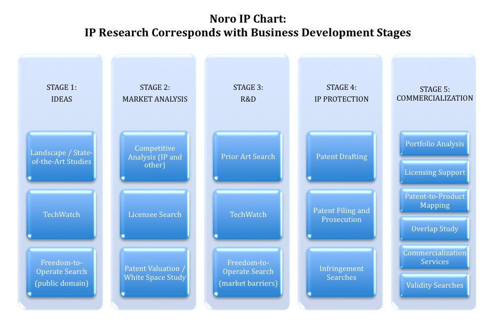Noro IP Business Stages for Patent Research